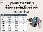 રાજ્યમાં 82 દિવસ બાદ કોરોનાના કેસ ઘટીને પહેલીવાર 1 હજારથી નીચે 996 નવા કેસ, બે મહિના બાદ દૈનિક મૃત્યુઆંક 15 થયો|અમદાવાદ,Ahmedabad - Divya Bhaskar