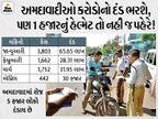 અમદાવાદમાં 4 મહિનામાં 7 હજારથી વધુ લોકોએ ટ્રાફિક નિયમ તોડી 1.30 કરોડનો દંડ ભર્યો, સૌથી વધુ હેલ્મેટ-નો પાર્કિંગના કેસ|અમદાવાદ,Ahmedabad - Divya Bhaskar
