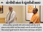 વડાપ્રધાન નરેન્દ્ર મોદી- ગૃહમંત્રી અમિતશાહે સોશિયલ મીડિયા પર ઉત્તરપ્રદેશના CMને શુભેચ્છા ન પાઠવી ઈન્ડિયા,National - Divya Bhaskar