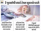 જો તમે હજી સુધી ITR ફાઈલ નથી કર્યું તો જલ્દી કરો, નહીં તો આવતા મહિનાથી તમારે ડબલ TDS ચૂકવવો પડશે; અહીં જાણો શું છે નવો નિયમ|યુટિલિટી,Utility - Divya Bhaskar