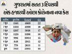 રાજ્યમાં 3 મહિના બાદ 778 નવા કેસ, અમદાવાદ સહિત 3 મુખ્ય શહેર અને 6 જિલ્લામાં જ કોરોનાના કારણે કુલ 11 દર્દીના મરણ|અમદાવાદ,Ahmedabad - Divya Bhaskar