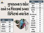રાજ્યમાં હવે એકેય શહેર કે જિલ્લામાં 100થી વધુ કેસ નહીં, 644 નવા કેસ સામે 1675 દર્દી સાજા થયા, 10ના મોત|અમદાવાદ,Ahmedabad - Divya Bhaskar
