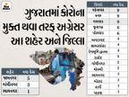 4 જિલ્લામાં શૂન્ય તેમજ 3 શહેર અને 15 જિલ્લામાં 10થી ઓછા કેસ, 95 દિવસ બાદ 555થી ઓછા 544 કેસ, 11ના મોત|અમદાવાદ,Ahmedabad - Divya Bhaskar