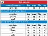 ઉત્તર ગુજરાતમાં મતદારોનો ભાજપ પર ભરોસો, જિલ્લા પંચાયતની 36 બેઠકમાંથી 30 બેઠક ભાજપને મળી|પાલિકા-પંચાયત ચૂંટણી,Municipal Election - Divya Bhaskar