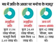 डेढ़ माह में एससी-एसटी को मिला पैसा, 22 लाख ओबीसी-सामान्य को नहीं|भोपाल,Bhopal - Money Bhaskar