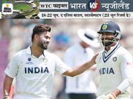 भारत का दूसरी पारी में स्कोर 5 विकेट पर 130 रन के पार, पंत और जडेजा क्रीज पर; जेमिसन को 2 विकेट क्रिकेट,Cricket - Dainik Bhaskar