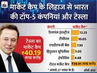 एलन मस्क की कंपनी का मार्केट कैप भारत की टॉप-5 कंपनियों के कुल मार्केट कैप से भी ज्यादा|इकोनॉमी,Economy - Dainik Bhaskar