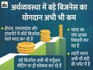 छोटे और मध्यम वर्ग के व्यापारियों से अर्थव्यवस्था में तेजी आने की उम्मीद|इकोनॉमी,Economy - Dainik Bhaskar