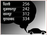 पटना की सड़कों पर कम चलीं गाड़ियां तो एक्यूआई लेवल 350 से घटकर हुआ 288|पटना,Patna - Dainik Bhaskar