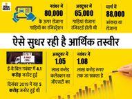 कोविड से पहले के स्तर पर पहुंची कई सेक्टर की मांग, सुधार में तेजी की उम्मीद|इकोनॉमी,Economy - Dainik Bhaskar