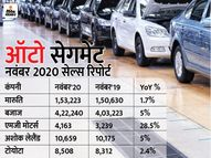 किआ मोटर्स ने सालाना आधार पर 50% की ग्रोथ दर्ज की, एस्कॉर्ट्स ने 33% की बढ़त के साथ 10,165 ट्रैक्टर बेचे|बिजनेस,Business - Money Bhaskar