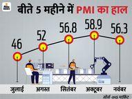 तीन महीने के निचले स्तर पर पहुंचा मैन्यूफैक्चरिंग सेक्टर का PMI, नवंबर में यह 56.3 रहा|इकोनॉमी,Economy - Money Bhaskar