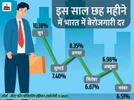 सितंबर 2018 के बाद पहली बार बेरोजगारी निचले स्तर पर, नवंबर माह में यह 6.51% रही|इकोनॉमी,Economy - Money Bhaskar
