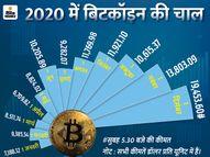 एक बिटकॉइन 14.62 लाख रुपए का, 175% की बढ़ोतरी के साथ इस साल के रिकॉर्ड हाई लेवल पर|मार्केट,Market - Money Bhaskar