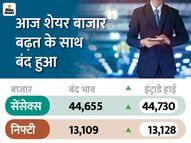 सेंसेक्स 44655 के रिकॉर्ड स्तर पर बंद, मार्केट कैप पहली बार 176 लाख करोड़ रुपए के पार|इकोनॉमी,Economy - Money Bhaskar