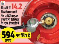LPG गैस सिलेंडर के दामों में हुई बढ़ोतरी, दिल्ली में 55 रुपए महंगा हुआ कॉमर्शियल गैस सिलेंडर|कंज्यूमर,Consumer - Money Bhaskar