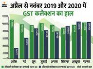 नवंबर में 1.05 लाख करोड़ रु. का GST कलेक्शन, लगातार दूसरे महीने 1 लाख करोड़ का आंकड़ा पार|इकोनॉमी,Economy - Money Bhaskar