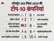 मुकेश अंबानी की रिलायंस इंडस्ट्रीज भारतीय कंपनियों में फिर टॉप पर, इंडियन ऑयल को लगातार दूसरे साल पछाड़ा इकोनॉमी,Economy - Dainik Bhaskar