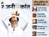 रजनीकांत 31 दिसंबर को पार्टी का ऐलान करेंगे, तमिल राजनीति में छठे बड़े फिल्मी सितारे की एंट्री|देश,National - Dainik Bhaskar