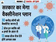 हर दिन 13 लाख लोगों को लगेगी वैक्सीन तब अगस्त तक हो सकेंगे 30 करोड़ वैक्सीनेट|एक्सप्लेनर,Explainer - Dainik Bhaskar