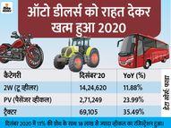 फरवरी 2020 के बाद दिसंबर में पहली बार गाड़ियों की बिक्री बढ़ी; मारुति का मार्केट शेयर बढ़ा, हुंडई का घटा|ऑटो,Auto - Dainik Bhaskar