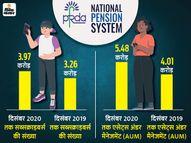 नेशनल पेंशन सिस्टम में बीते एक साल में जुड़े 71 लाख से ज्यादा लोग, 21.67% की हुई बढ़ोतरी|यूटिलिटी,Utility - Dainik Bhaskar