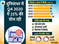 2020 में कम्प्यूटर की बिक्री 11% बढ़ी, पिछले 10 सालों में दूसरी सबसे बड़ी ग्रोथ; मार्केट शेयर में लेनोवो का रहा दबदबा|टेक,Tech - Dainik Bhaskar