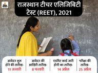 राजस्थान टीचर एलिजिबिटी टेस्ट के लिए ऑनलाइन आवेदन शुरू, 8 फरवरी तक करें अप्लाई, 25 अप्रैल को होगी परीक्षा|करिअर,Career - Dainik Bhaskar