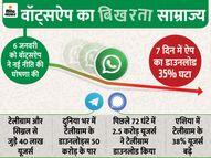 7 दिन में ऐप का डाउनलोड 35% घटा, 40 लाख से अधिक मोबाइल पर सिग्नल और टेलीग्राम डाउनलोड हुए|टेक & ऑटो,Tech & Auto - Dainik Bhaskar