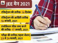 पहले सेशन की परीक्षा के लिए कल खत्म होगी रजिस्ट्रेशन प्रोसेस, 23 से 26 फरवरी के बीच दो शिफ्ट में होगा एग्जाम|करिअर,Career - Dainik Bhaskar