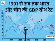 निवेश के लिए चीन छोड़कर भारत आ सकती हैं बड़ी कंपनियां, क्या यह देश के महाशक्ति बनने की शुरुआत होगी?|ओरिजिनल,DB Original - Dainik Bhaskar