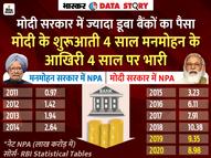 मोदी सरकार में NPA चरम पर, 6 साल में बैंकों का जितना पैसा डूबा उसमें 85% रकम सरकारी बैंकों की|एक्सप्लेनर,Explainer - Dainik Bhaskar