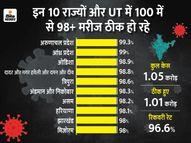 27 राज्यों और UT में रिकवरी रेट राष्ट्रीय दर 96.6% से भी ज्यादा, अरुणाचल-आंध्र में 99% से ज्यादा मरीज ठीक हुए|देश,National - Dainik Bhaskar