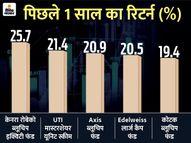ब्लूचिप फंड ने 1 साल में दिया 26% तक का रिटर्न, कम रिस्क के साथ ज्यादा मुनाफे के लिए इसमें लगा सकते हैं पैसा|यूटिलिटी,Utility - Dainik Bhaskar