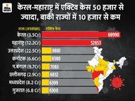 महाराष्ट्र में 12 करोड़ आबादी पर 52 हजार एक्टिव केस, जबकि केरल में 3.5 करोड़ आबादी पर ही 69 हजार मरीज|देश,National - Dainik Bhaskar