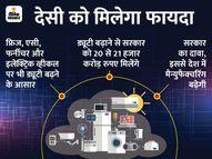 बजट में 50 चीजों पर इंपोर्ट ड्यूटी बढ़ सकती है; इससे इंपोर्टेड स्मार्टफोन और इलेक्ट्रॉनिक्स आइटम महंगे होंगे|बिजनेस,Business - Dainik Bhaskar