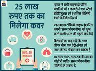'सरल जीवन बीमा' पॉलिसी खरीदने पर चुकाना पड़ेगा दूसरे टर्म इंश्योरेंस के मुकाबले दोगुना प्रीमियम|यूटिलिटी,Utility - Dainik Bhaskar