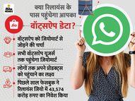 6 महीने के अंदर वॉट्सऐप के साथ जुड़ सकती है जियोमार्ट सर्विस, 40 करोड़ यूजर्स तक पहुंचाएगी अपने प्रोडक्ट्स|टेक & ऑटो,Tech & Auto - Dainik Bhaskar