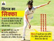 328 रन का टारगेट हासिल करने के लिए भारत के पास 98 ओवर, सिराज-शार्दूल ने 9 विकेट लिए|क्रिकेट,Cricket - Dainik Bhaskar