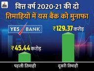 फंड जुटाने की योजना पर फैसला होगा, तिमाही नतीजों को भी मिलेगी मंजूरी|बिजनेस,Business - Dainik Bhaskar