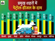93 रु. प्रति लीटर के पार हुआ पेट्रोल, इस महीने 6वीं बार महंगे हुए पेट्रोल-डीजल|यूटिलिटी,Utility - Dainik Bhaskar