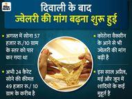 दिसंबर के मुकाबले 20% बढ़ी ज्वेलरी की मांग, बीते 5 महीनों में सोने के दाम 8 हजार रु. कम हुए|कंज्यूमर,Consumer - Money Bhaskar