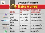 गूगलपे कोपछाड़कर टॉप पर पहुंची फोनपे, दिसंबर में इसके जरिए हुए 90.20 करोड़ ट्रांजेक्शन|कंज्यूमर,Consumer - Money Bhaskar