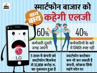 स्मार्टफोन बिजनेस से बाहर हो सकती है एलजी, कंपनी 60% कर्मचारियों को अपने दूसरे बिजनेस में शिफ्ट करेगी|टेक & ऑटो,Tech & Auto - Dainik Bhaskar