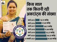 41.6 करोड़ पर पहुंचा जनधन खातों का आंकड़ा, जीरो बैलेंस वाले अकाउंट्स की संख्या में आई कमी|कंज्यूमर,Consumer - Money Bhaskar