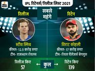 राजस्थान ने कप्तान स्मिथ और पंजाब ने मैक्सवेल को बाहर किया, बेंगलुरु ने सबसे ज्यादा 10 प्लेयर्स रिलीज किए|क्रिकेट,Cricket - Dainik Bhaskar