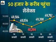 सेंसेक्स 393 अंक ऊपर 49,792 पर बंद, IT और ऑटो शेयरों में हुई जमकर खरीदारी|इकोनॉमी,Economy - Money Bhaskar