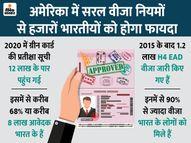 बाइडेन ऐसा विधेयक ला सकते हैं जिससे ग्रीन कार्ड लेने में कम समय लगेगा, ग्रीन कार्ड के 12 लाख आवेदकों में 68% भारतीय|इकोनॉमी,Economy - Money Bhaskar