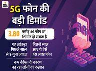 भारत में अभी 5G सर्विस शुरू नहीं हुई, इसके बावजूद इस साल देश में बिक सकते हैं 3.80 करोड़ 5G फोन|टेक & ऑटो,Tech & Auto - Dainik Bhaskar