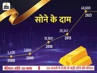 लंबे समय के लिए सोने में निवेश अब भी आपको दिला सकता है शानदार रिटर्न|कंज्यूमर,Consumer - Money Bhaskar